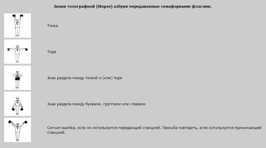 русская семафорная азбука