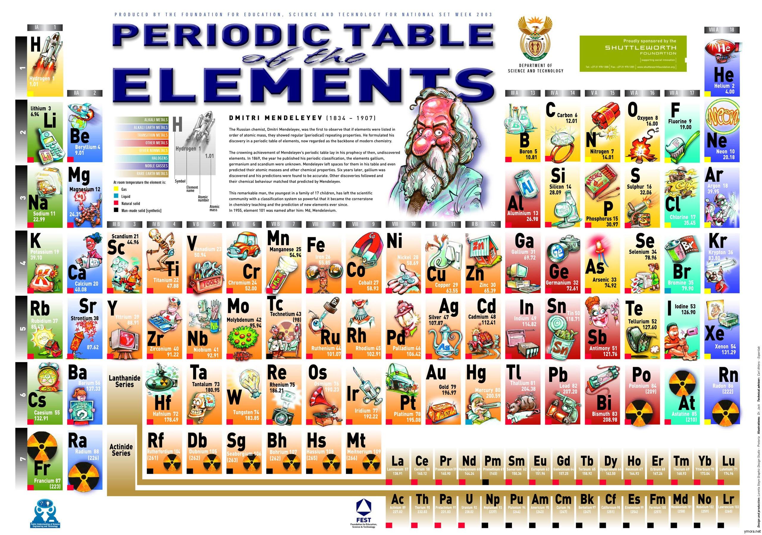 Таблица менделеева для детей в картинках
