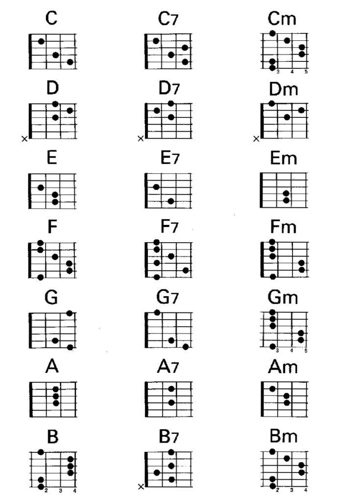 Аккорды для гитары табулатуры аккордов в картинках