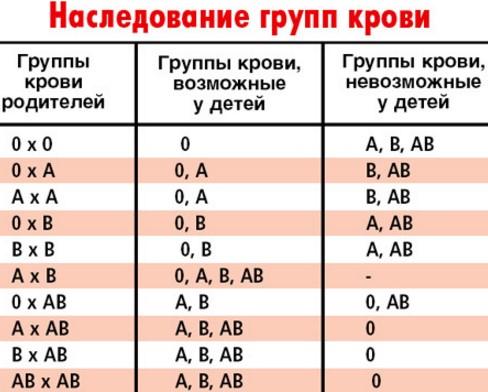 болезни 4 группы крови